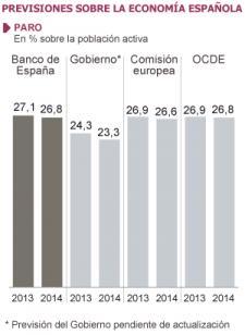 El Banco de España aplaza la creación de empleo y prevé que el paro supere el 27%