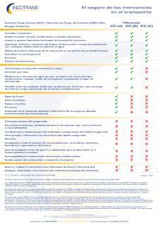Recomendados INCOTRANS - Septiembre 2021 (Tabla sobre el