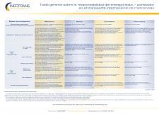 Recomendados INCOTRANS - Septiembre 2021 (Tabla general sobre la