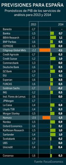 La recesión en 2014 entra en los peores pronósticos de los analistas
