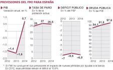 El FMI empeora las previsiones de paro, PIB, déficit y deuda de España