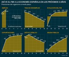 El FMI cree que España logrará crear empleo neto en 2014 aunque la tasa de paro seguirá superando el 26%